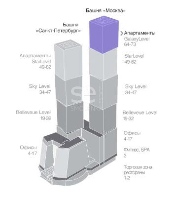 Продажа квартиры, ЖК Город Столиц, Пресненская наб, 8